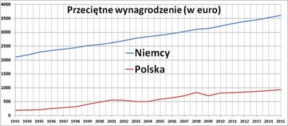 Przeciętne wynagrodzenie wPolsce iNiemczech