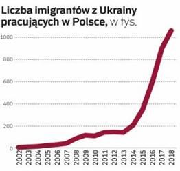 Liczba imigrantów zUkrainy pracujących wPolsce